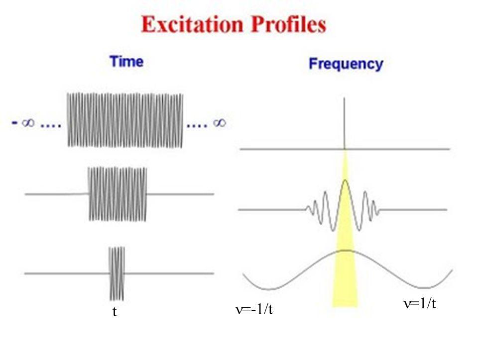 Da ricordare Se un segnale ha un T 2 molto piccolo, sarà impossibile osservare gli accoppiamenti scalari perché il sistema rilassa durante la osservazione dell effetto.