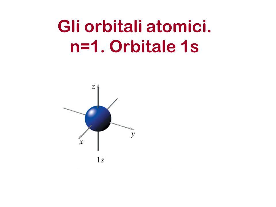 Gli orbitali atomici. n=1. Orbitale 1s