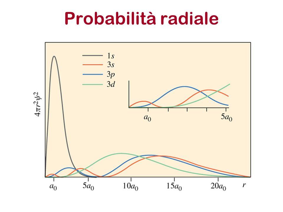 Probabilità radiale
