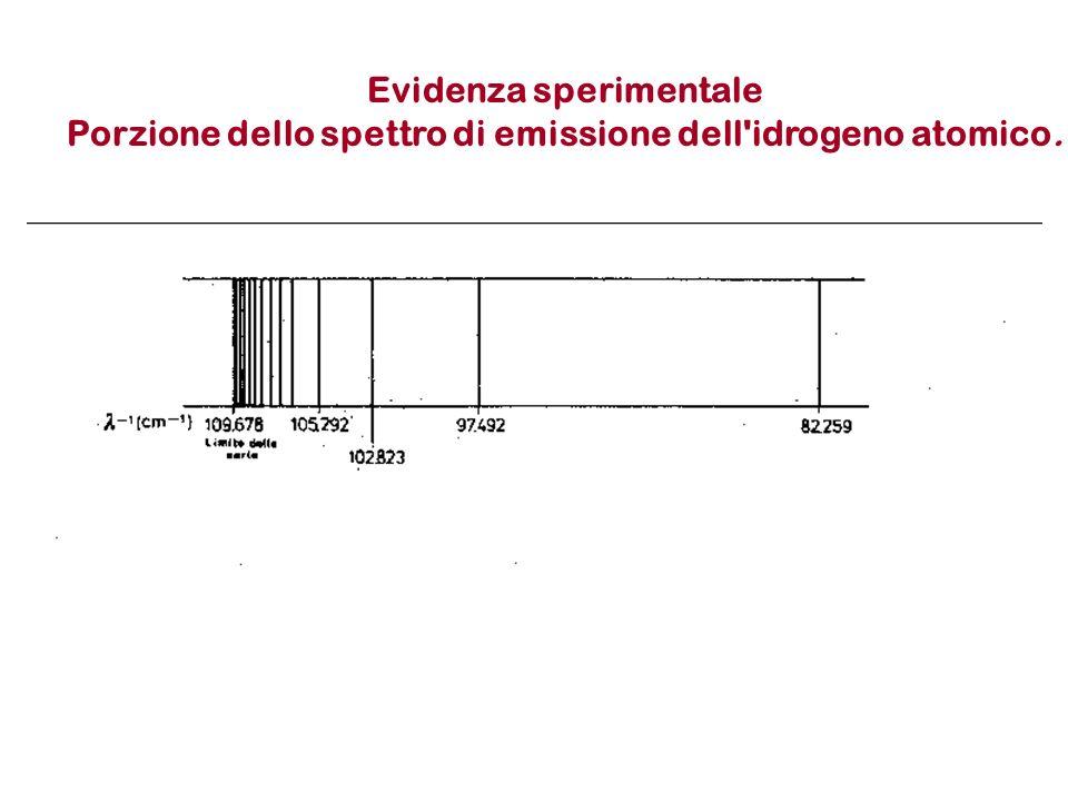 Evidenza sperimentale Porzione dello spettro di emissione dell'idrogeno atomico.