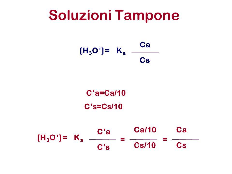Soluzioni Tampone KaKa Ca [H 3 O + ] = Cs Ca=Ca/10 Cs=Cs/10 KaKa Ca [H 3 O + ] = Cs = Ca/10 Cs/10 = Ca Cs