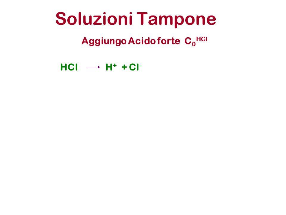 Soluzioni Tampone Aggiungo Acido forte C 0 HCl HClH + + Cl -