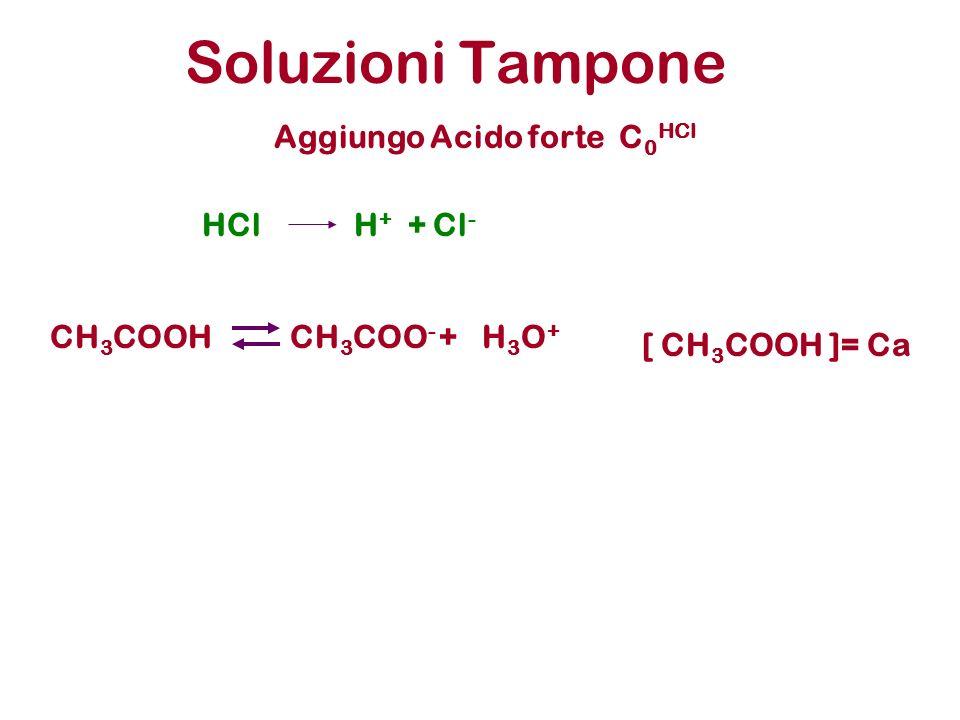 Soluzioni Tampone CH 3 COOHCH 3 COO - +H3O+H3O+ Aggiungo Acido forte C 0 HCl [ CH 3 COOH ]= Ca HClH + + Cl -
