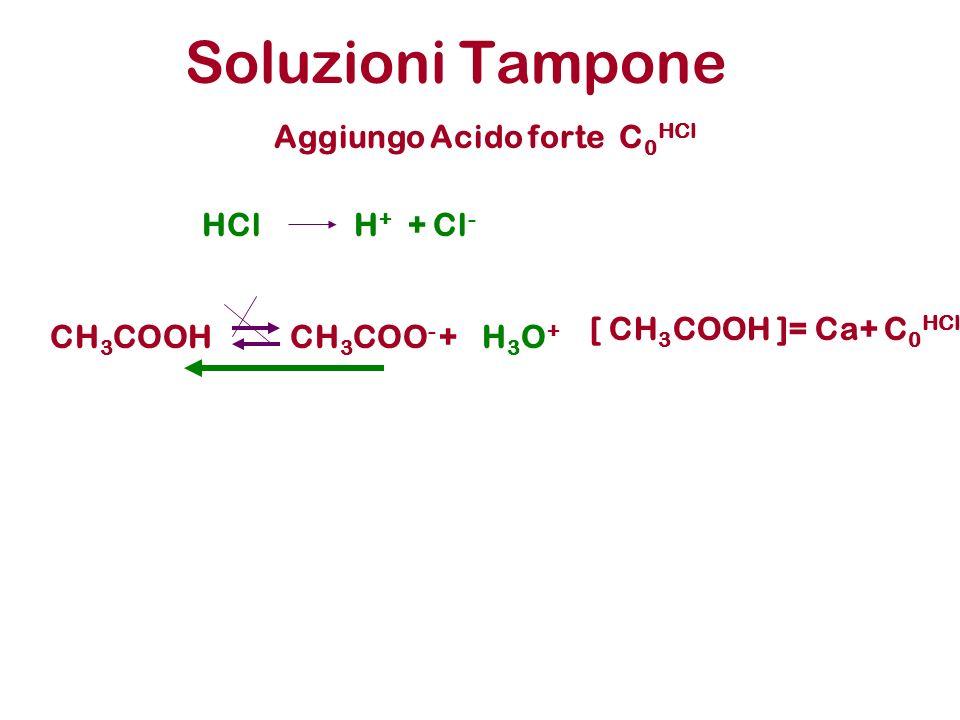 Soluzioni Tampone CH 3 COOHCH 3 COO - +H3O+H3O+ Aggiungo Acido forte C 0 HCl [ CH 3 COOH ]= Ca+ C 0 HCl HClH + + Cl -
