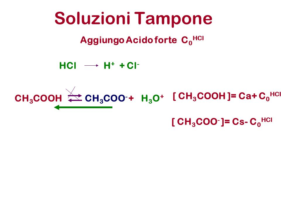 Soluzioni Tampone CH 3 COOHCH 3 COO - +H3O+H3O+ Aggiungo Acido forte C 0 HCl [ CH 3 COOH ]= Ca+ C 0 HCl HClH + + Cl - [ CH 3 COO - ]= Cs- C 0 HCl