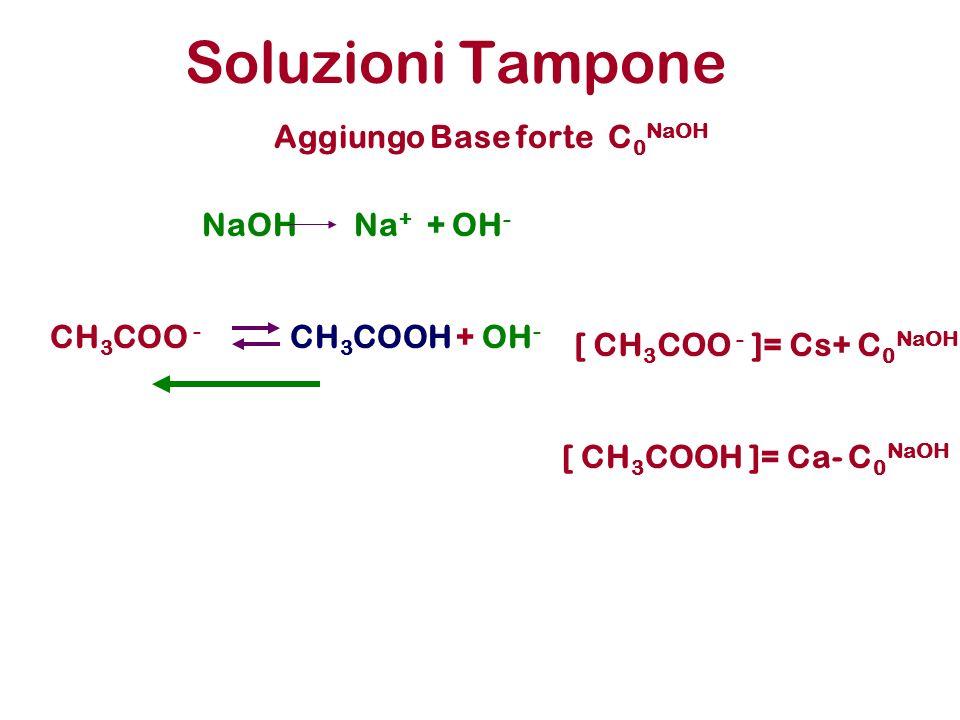 Soluzioni Tampone CH 3 COO - CH 3 COOH +OH - [ CH 3 COO - ]= Cs+ C 0 NaOH Aggiungo Base forte C 0 NaOH NaOHNa + + OH - [ CH 3 COOH ]= Ca- C 0 NaOH