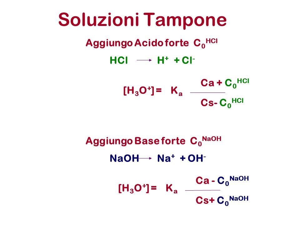 Soluzioni Tampone Aggiungo Acido forte C 0 HCl HClH + + Cl - Aggiungo Base forte C 0 NaOH NaOHNa + + OH - KaKa Ca - C 0 NaOH [H 3 O + ] = Cs+ C 0 NaOH