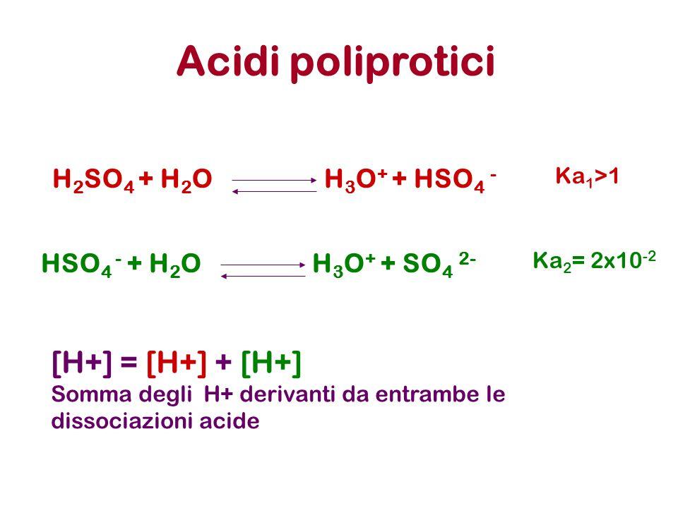 Acidi poliprotici H 2 SO 4 + H 2 O H 3 O + + HSO 4 - HSO 4 - + H 2 O H 3 O + + SO 4 2- Ka 1 >1 Ka 2 = 2x10 -2 [H+] = [H+] + [H+] Somma degli H+ deriva