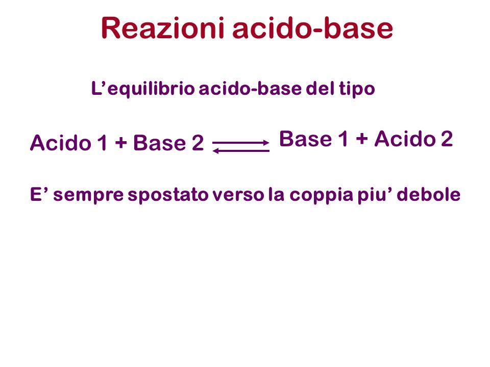 Reazioni acido-base Lequilibrio acido-base del tipo Acido 1 + Base 2 Base 1 + Acido 2 E sempre spostato verso la coppia piu debole