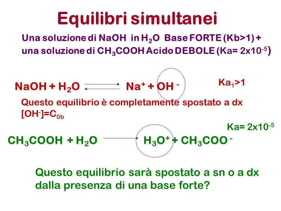 Equilibri simultanei Una soluzione di NaOH in H 2 O Base FORTE (Kb>1) + una soluzione di CH 3 COOH Acido DEBOLE (Ka= 2x10 -5 ) NaOH + H 2 O Na + + OH