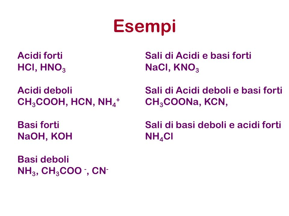Esempi Acidi forti HCl, HNO 3 Acidi deboli CH 3 COOH, HCN, NH 4 + Basi forti NaOH, KOH Basi deboli NH 3, CH 3 COO -, CN - Sali di Acidi e basi forti N