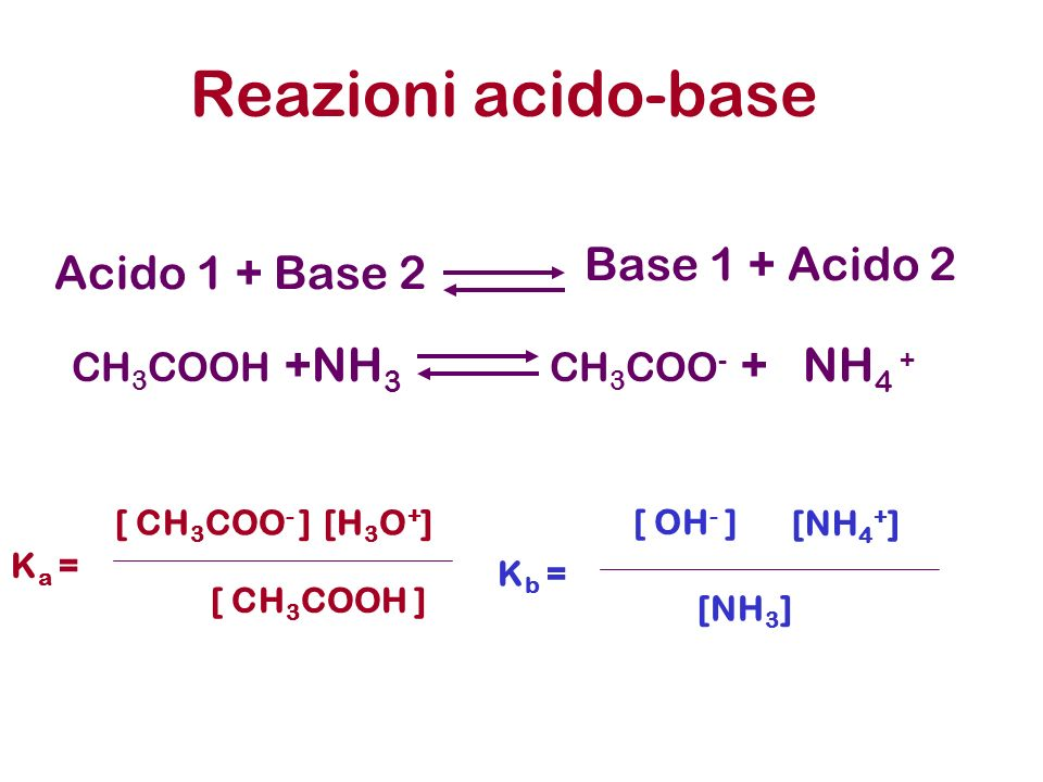 Acido 1 + Base 2 Reazioni acido-base Base 1 + Acido 2 CH 3 COOH +NH 3 CH 3 COO - + NH 4 + K b = [ OH - ] [NH 4 + ] [NH 3 ] K a = [ CH 3 COO - ][H 3 O