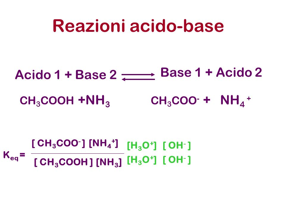 Acido 1 + Base 2 Reazioni acido-base Base 1 + Acido 2 CH 3 COOH +NH 3 CH 3 COO - + NH 4 + [NH 4 + ] [NH 3 ] K eq = [ CH 3 COO - ] [ CH 3 COOH ] [ OH -