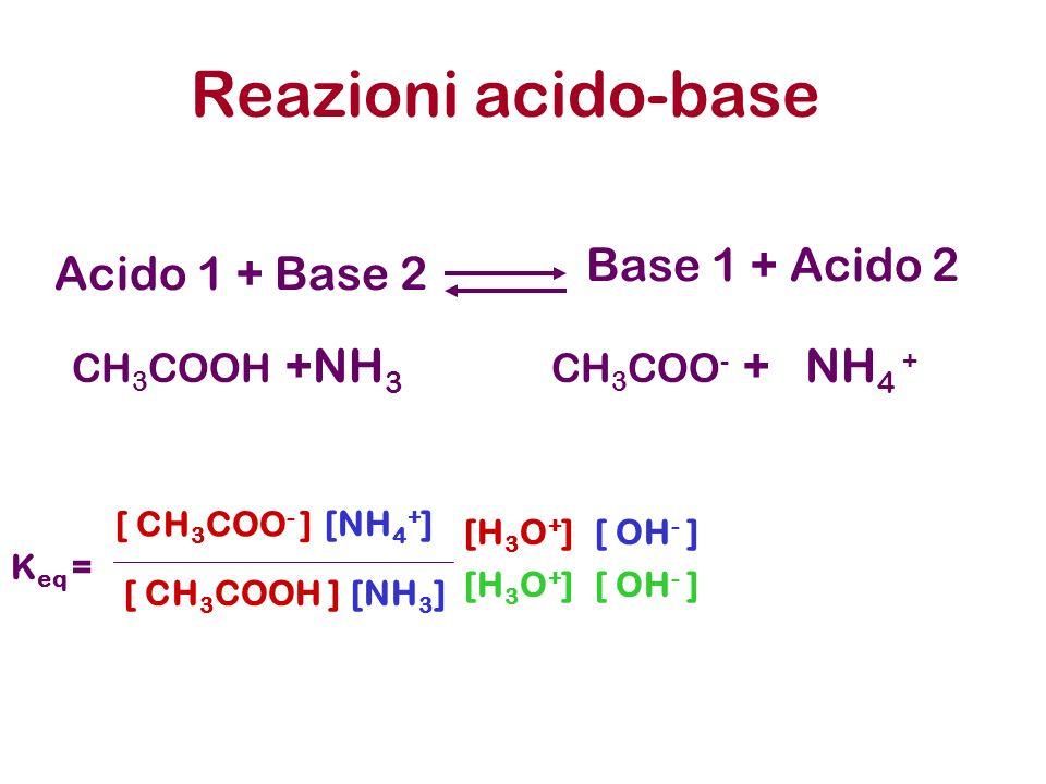 Acido 1 + Base 2 Reazioni acido-base Base 1 + Acido 2 CH 3 COOH +NH 3 CH 3 COO - + NH 4 + [ OH - ] [NH 4 + ] [NH 3 ] K eq = [ CH 3 COO - ] [H 3 O + ]