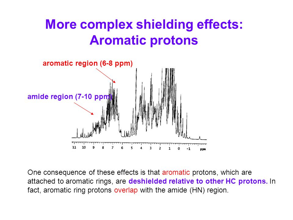 One consequence of these effects is that aromatic protons, which are attached to aromatic rings, are deshielded relative to other HC protons. In fact,