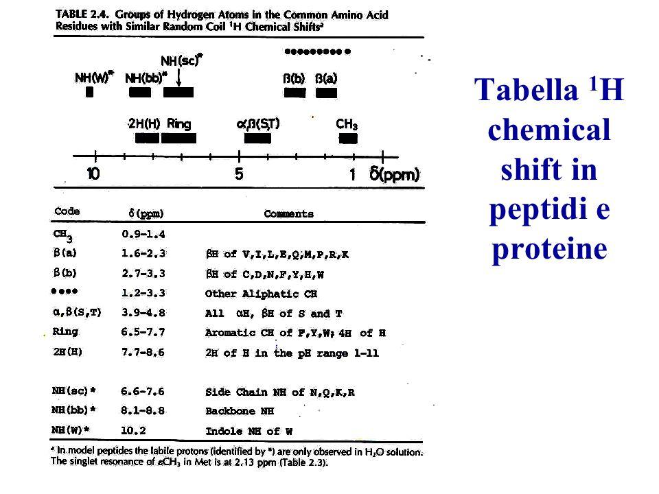 Tabella 1 H chemical shift in peptidi e proteine