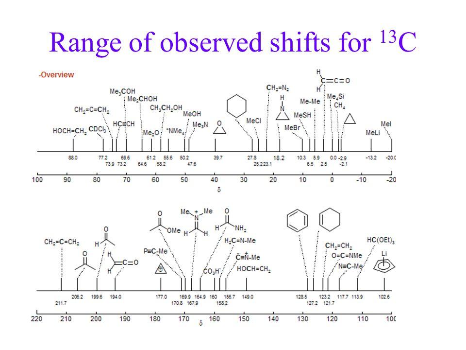 Range of observed shifts for 13 C