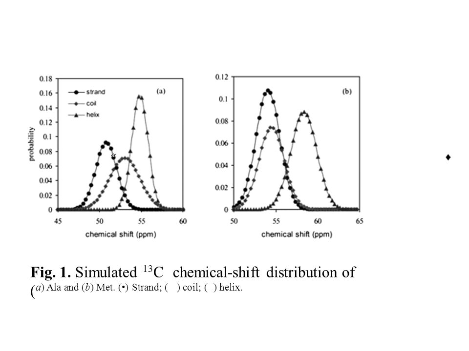 Fig. 1. Simulated 13 C chemical-shift distribution of ( a) Ala and (b) Met. () Strand; ( ) coil; ( ) helix.