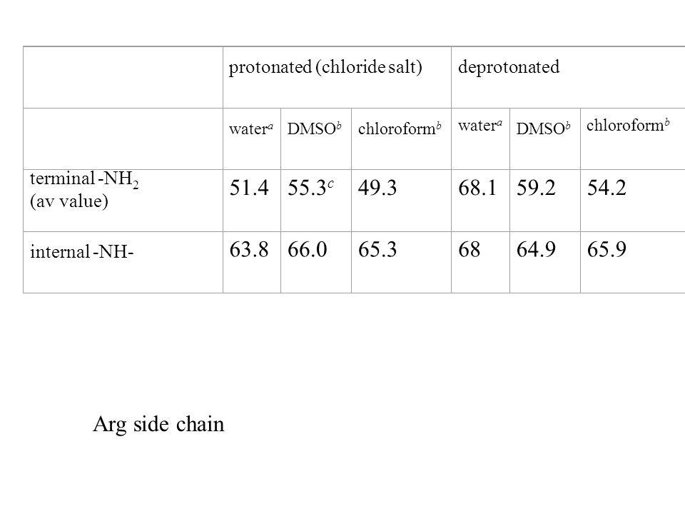 Arg side chain protonated (chloride salt)deprotonated water a DMSO b chloroform b water a DMSO b chloroform b terminal -NH 2 (av value) 51.455.3 c 49.