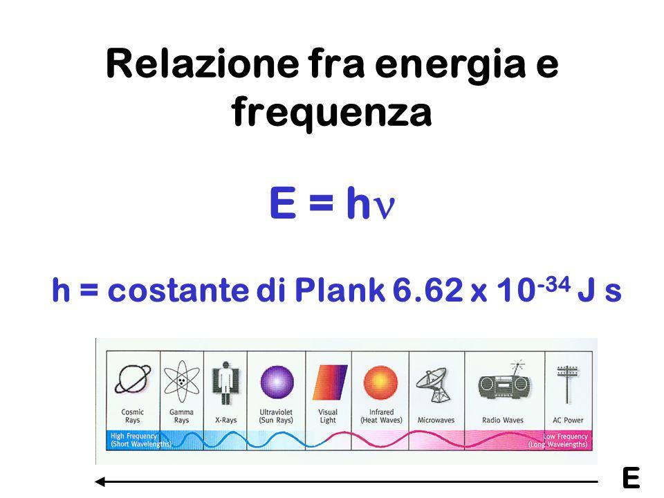 Relazione fra energia e frequenza E = h h = costante di Plank 6.62 x 10 -34 J s E