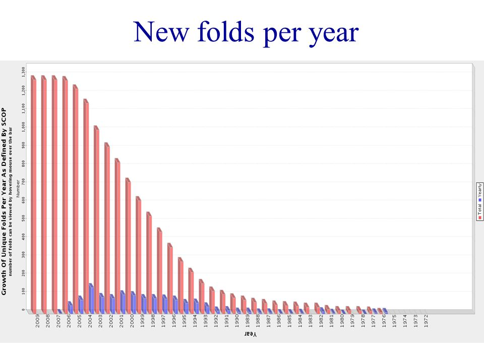 New folds per year