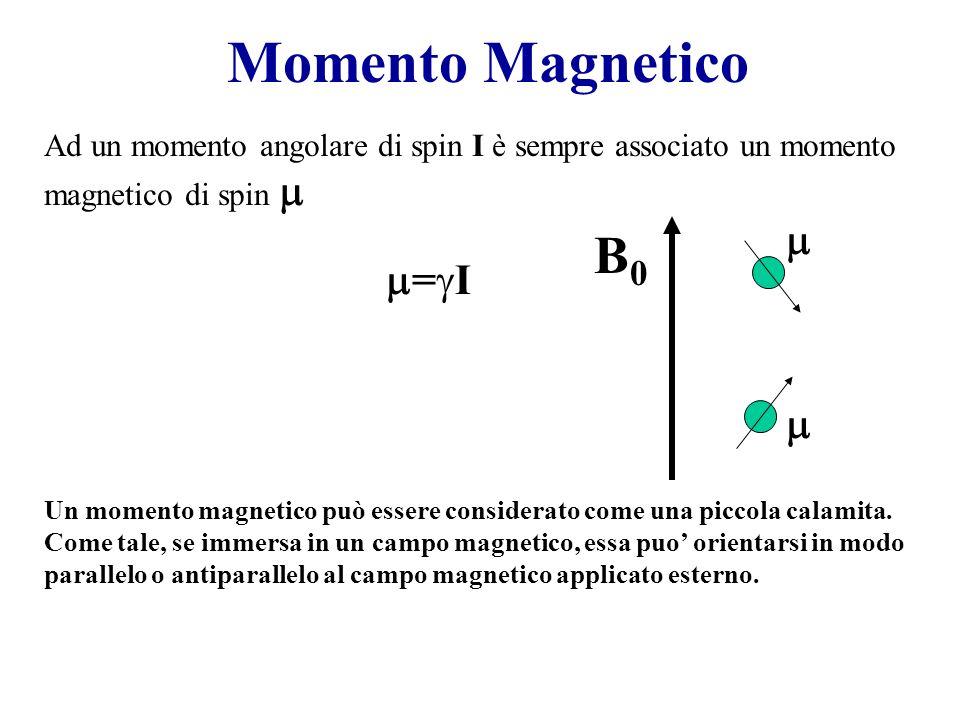 Momento Magnetico = I Ad un momento angolare di spin I è sempre associato un momento magnetico di spin Un momento magnetico può essere considerato com