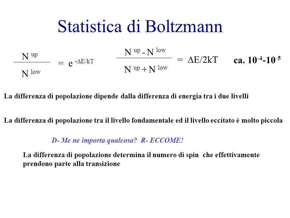 Statistica di Boltzmann N up N low = e - E/kT N up - N low N up + N low = E/2kT ca. 10 -4 -10 -5 La differenza di popolazione tra il livello fondament