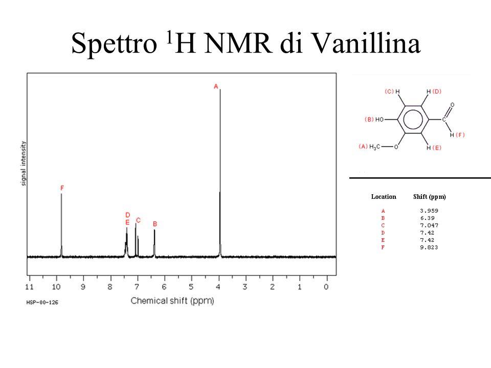 Spettro 1 H NMR di Vanillina