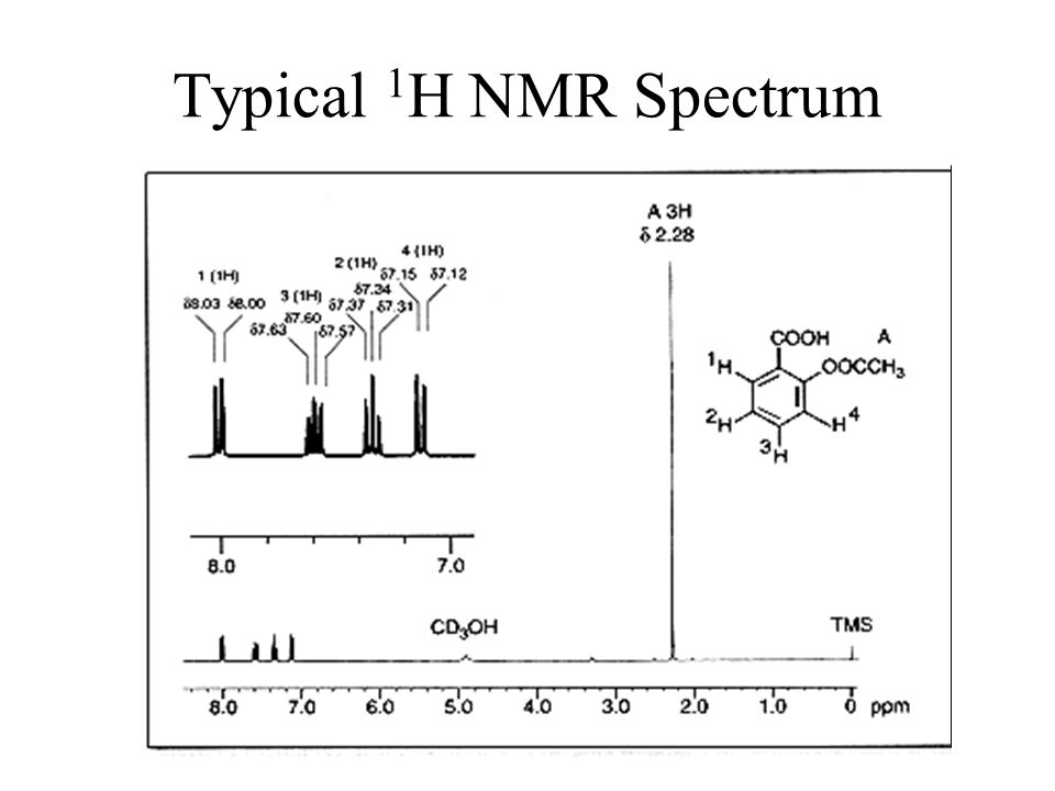 Typical 1 H NMR Spectrum Absorbance