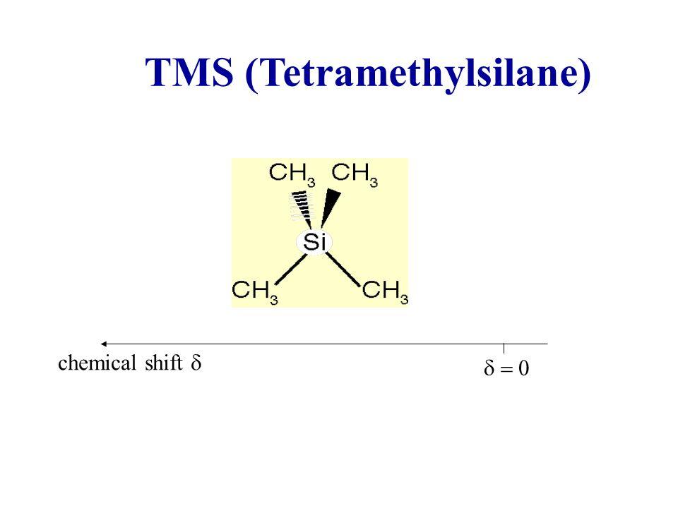 TMS (Tetramethylsilane) chemical shift