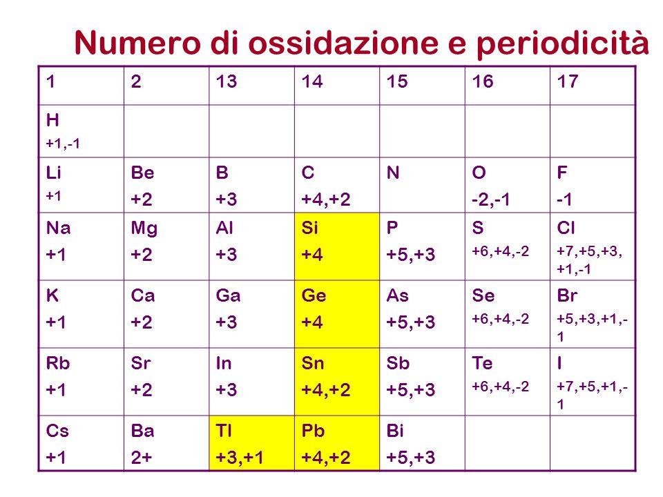 Numero di ossidazione e periodicità 121314151617 H +1,-1 Li +1 Be +2 B +3 C +4,+2 NO -2,-1 F Na +1 Mg +2 Al +3 Si +4 P +5,+3 S +6,+4,-2 Cl +7,+5,+3, +