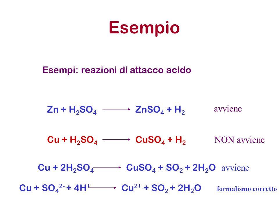 Esempio Esempi: reazioni di attacco acido Cu + H 2 SO 4 CuSO 4 + H 2 Zn + H 2 SO 4 ZnSO 4 + H 2 avviene NON avviene Cu + 2H 2 SO 4 CuSO 4 + SO 2 + 2H
