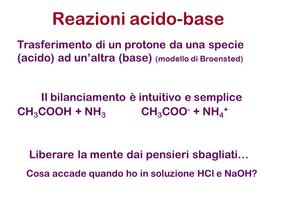 Reazioni acido-base Trasferimento di un protone da una specie (acido) ad unaltra (base) (modello di Broensted) CH 3 COOH + NH 3 CH 3 COO - + NH 4 + Il