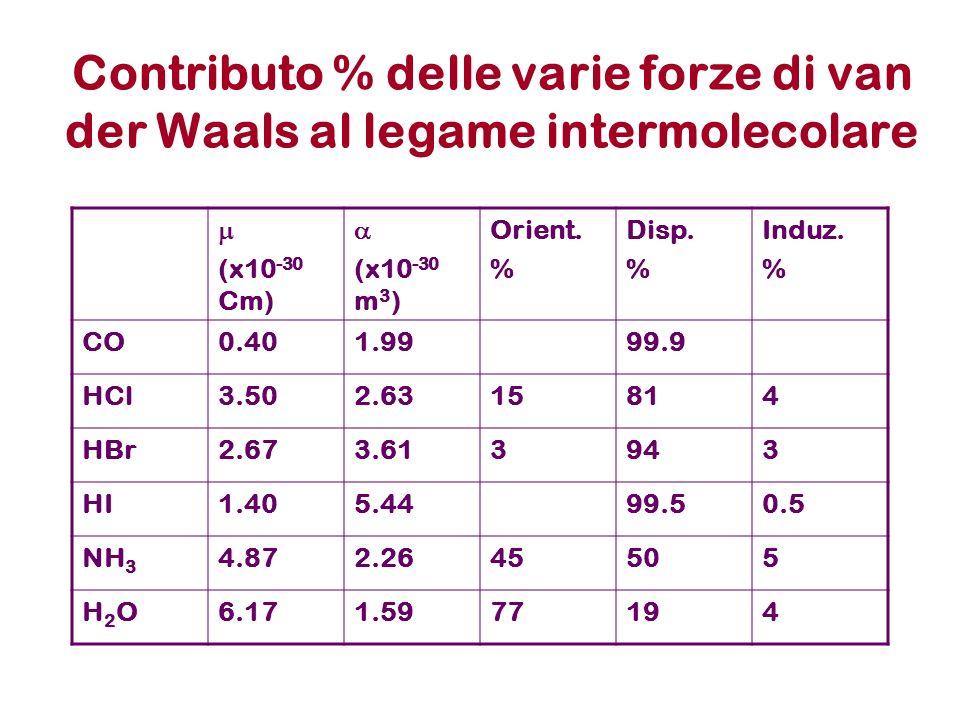 Contributo % delle varie forze di van der Waals al legame intermolecolare (x10 -30 Cm) (x10 -30 m 3 ) Orient. % Disp. % Induz. % CO0.401.9999.9 HCl3.5