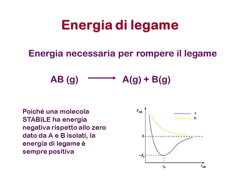 Energia di legame Energia necessaria per rompere il legame Poiché una molecola STABILE ha energia negativa rispetto allo zero dato da A e B isolati, la energia di legame è sempre positiva AB (g) A(g) + B(g)