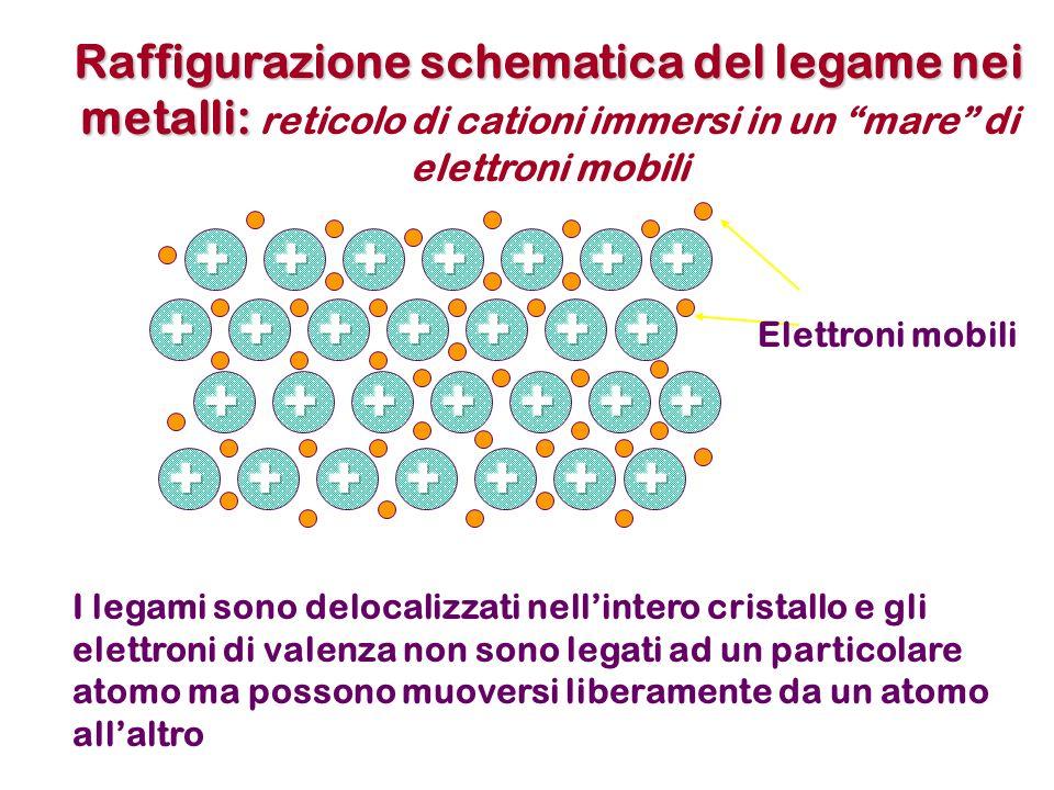 Raffigurazione schematica del legame nei metalli: Raffigurazione schematica del legame nei metalli: reticolo di cationi immersi in un mare di elettroni mobili Elettroni mobili I legami sono delocalizzati nellintero cristallo e gli elettroni di valenza non sono legati ad un particolare atomo ma possono muoversi liberamente da un atomo allaltro