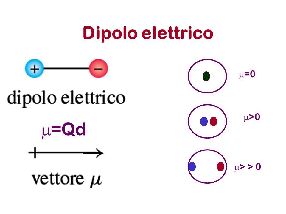 Dipolo elettrico =Qd =0 >0 > > 0