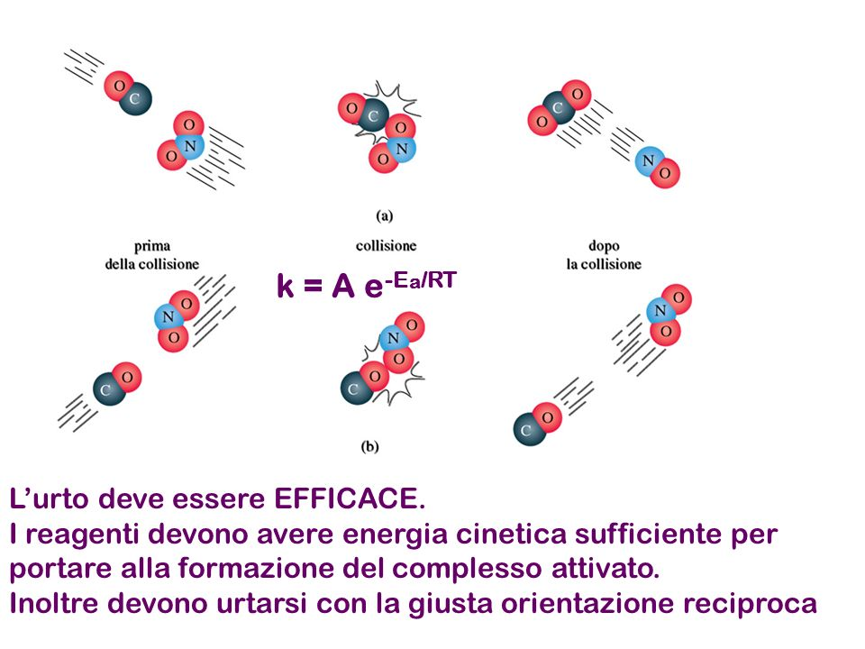 Lurto deve essere EFFICACE. I reagenti devono avere energia cinetica sufficiente per portare alla formazione del complesso attivato. Inoltre devono ur