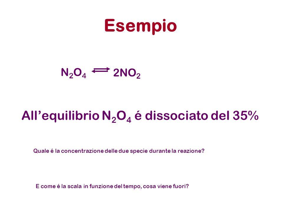 Esempio N2O4N2O4 2NO 2 Allequilibrio N 2 O 4 é dissociato del 35% Quale é la concentrazione delle due specie durante la reazione? E come é la scala in