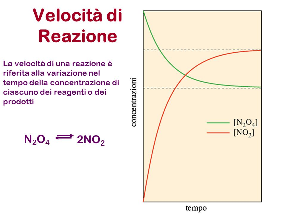 Velocità di Reazione La velocità di una reazione è riferita alla variazione nel tempo della concentrazione di ciascuno dei reagenti o dei prodotti N2O4N2O4 2NO 2 dt - d[N 2 O 4 ] V reaz =