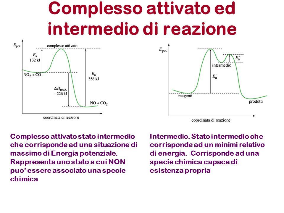 Complesso attivato ed intermedio di reazione Intermedio. Stato intermedio che corrisponde ad un minimi relativo di energia. Corrisponde ad una specie