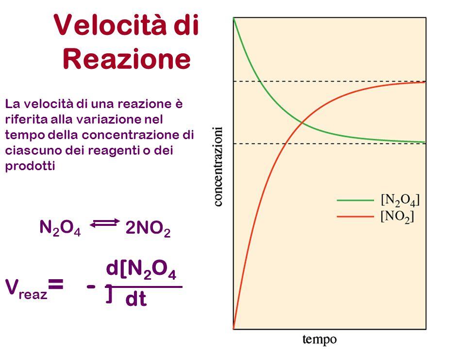 Reazione del 1° ordine N2O4N2O4 2NO 2 La velocità iniziale dipende SOLO dalla concentrazione del reagente V= d[N 2 O 4 ] dt - = [N 2 O 4 ]k