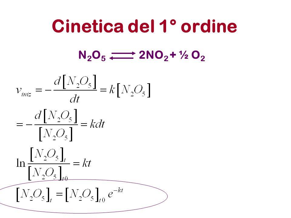 Ordine di reazione La velocità iniziale di una reazione dipende dalla concentrazione dei reagenti v reazione = k [A] x [B] y K= costante cinetica della reazione (costante a T costante) x ordine della reazione rispetto al componente A y ordine della reazione rispetto al componente B x+y ordine complessivo della reazione