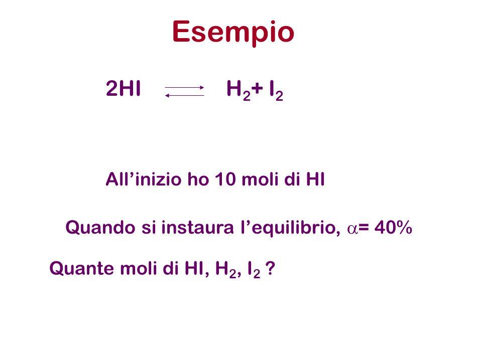 Esempio 2HIH 2 + I 2 Allinizio ho 10 moli di HI Quando si instaura lequilibrio, = 40% Quante moli di HI, H 2, I 2 ?