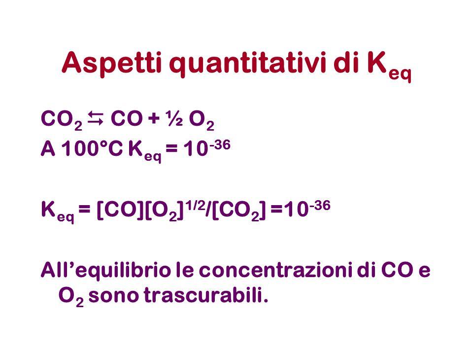 Aspetti quantitativi di K eq CO 2 CO + ½ O 2 A 100°C K eq = 10 -36 K eq = [CO][O 2 ] 1/2 /[CO 2 ] =10 -36 Allequilibrio le concentrazioni di CO e O 2