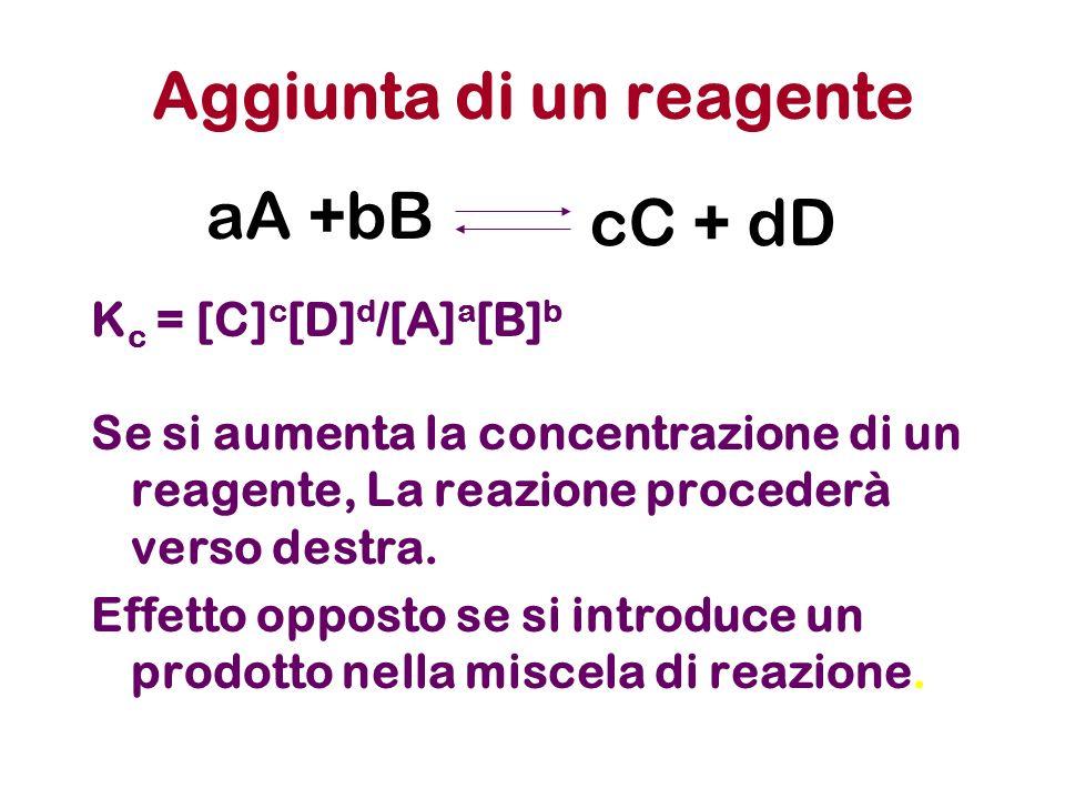 Aggiunta di un reagente K c = [C] c [D] d /[A] a [B] b Se si aumenta la concentrazione di un reagente, La reazione procederà verso destra. Effetto opp