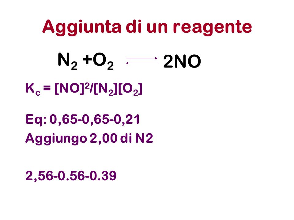 Aggiunta di un reagente K c = [NO] 2 /[N 2 ][O 2 ] Eq: 0,65-0,65-0,21 Aggiungo 2,00 di N2 2,56-0.56-0.39 N 2 +O 2 2NO