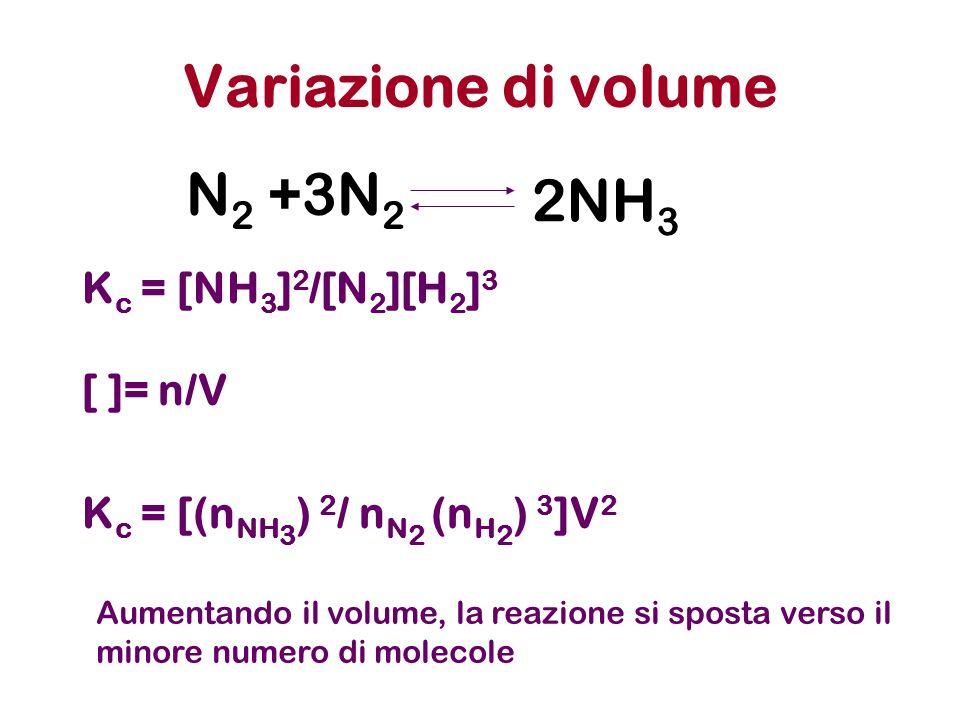 Variazione di volume K c = [NH 3 ] 2 /[N 2 ][H 2 ] 3 [ ]= n/V K c = [(n NH 3 ) 2 / n N 2 (n H 2 ) 3 ]V 2 N 2 +3N 2 2NH 3 Aumentando il volume, la reaz