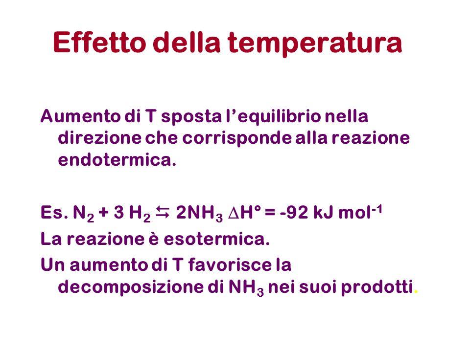 Effetto della temperatura Aumento di T sposta lequilibrio nella direzione che corrisponde alla reazione endotermica. Es. N 2 + 3 H 2 2NH 3 H° = -92 kJ