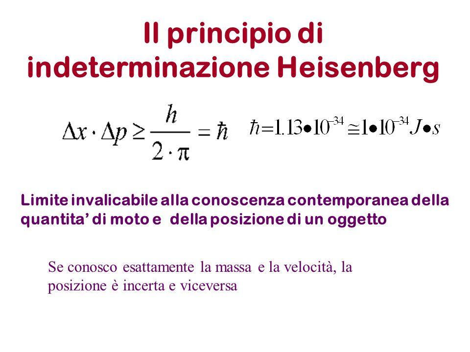 Il principio di indeterminazione Heisenberg Limite invalicabile alla conoscenza contemporanea della quantita di moto e della posizione di un oggetto S
